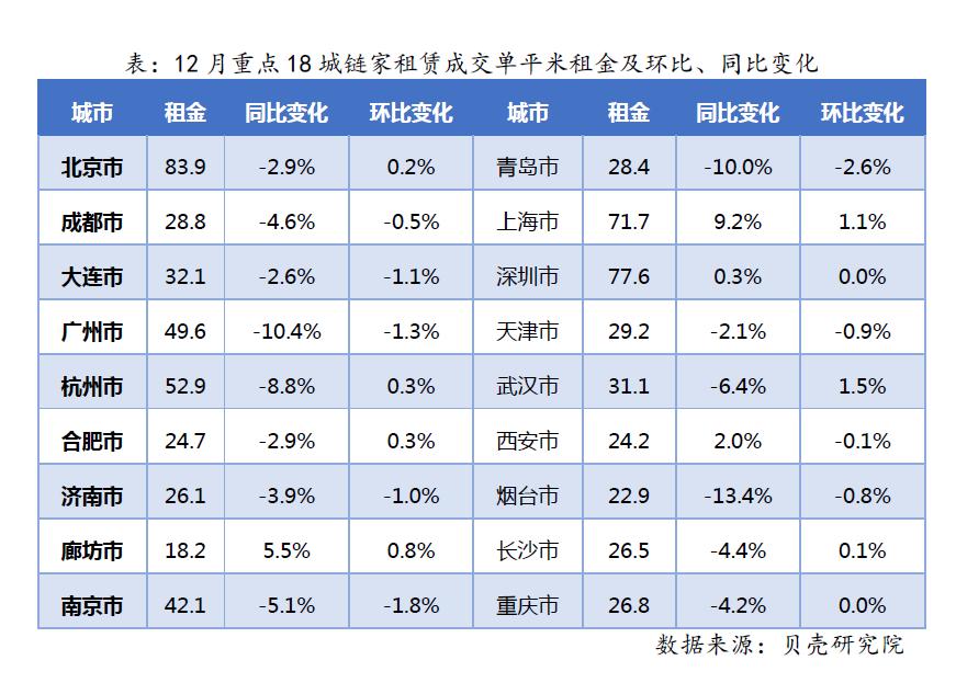 去年12月租賃市場低溫運行 租金:京廣跌,滬漲