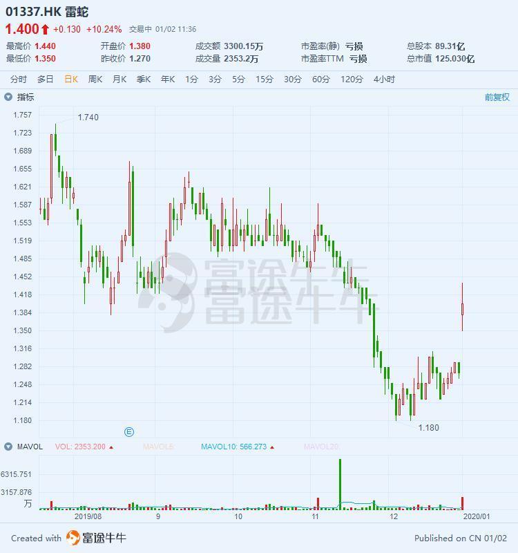 异动直击 | 布局数字银行业务,雷蛇大涨11%