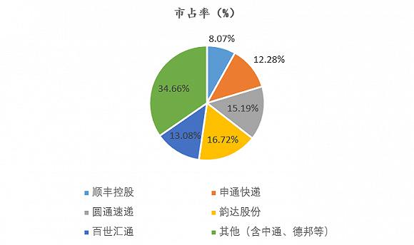 數據來源:公司公告、界面新聞研究部