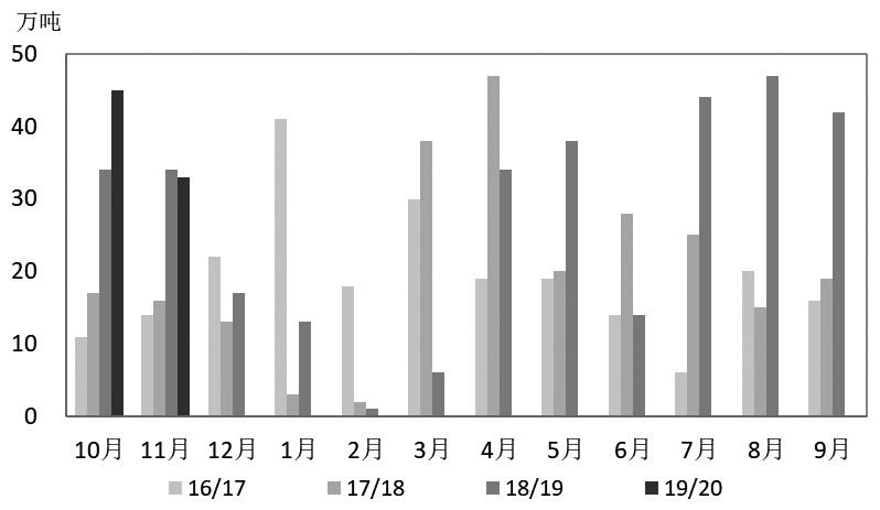 图为我国食糖月度进口量对比(万吨)