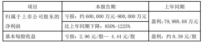众泰汽车预计去年亏损60亿至90亿元 下跌32.33%