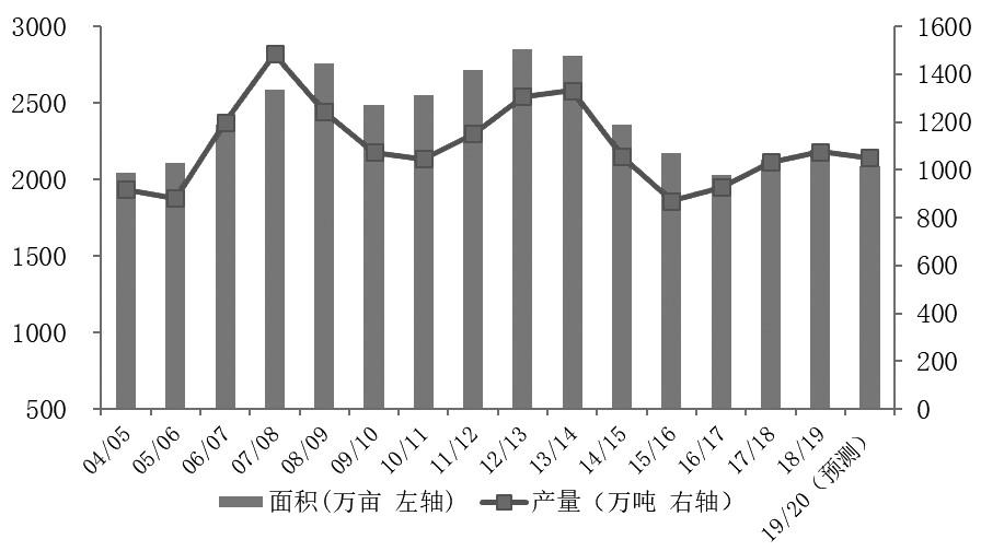 图为我国糖料种植面积及产量变化(万亩、万吨)
