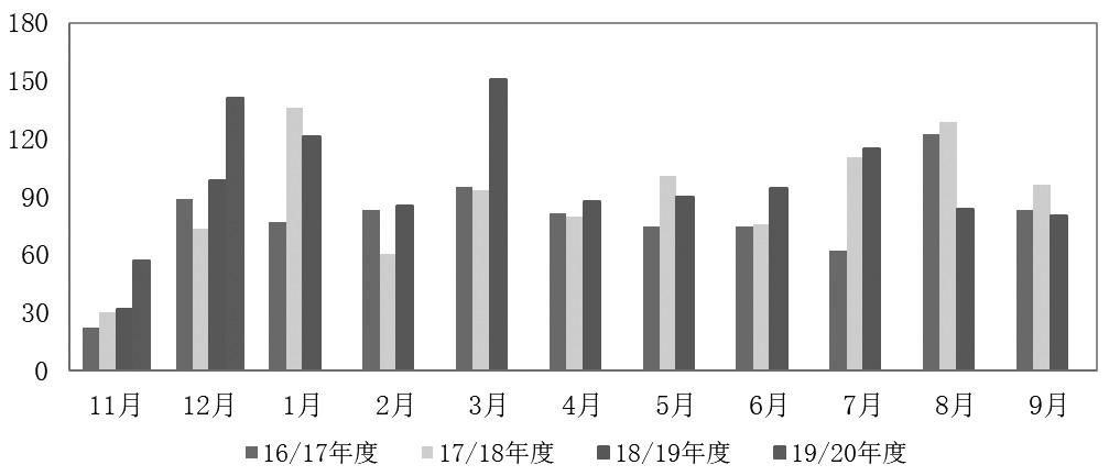 图为每月销糖量统计对比(万吨)