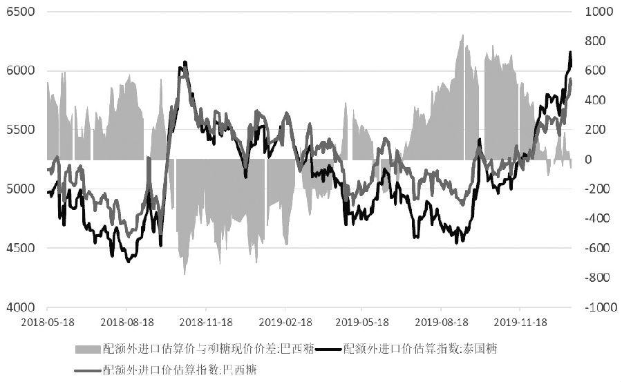 图为配额外进口估算价走势(元/吨)