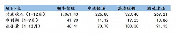 數據來源:Wind、公司公告、界面新聞研究部