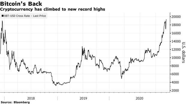 直逼2万美元!比特币打破2017年纪录 创下历史新高
