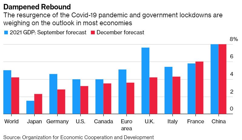 OECD下调2021全球经济增长预期 尽管疫苗方面传来好消息