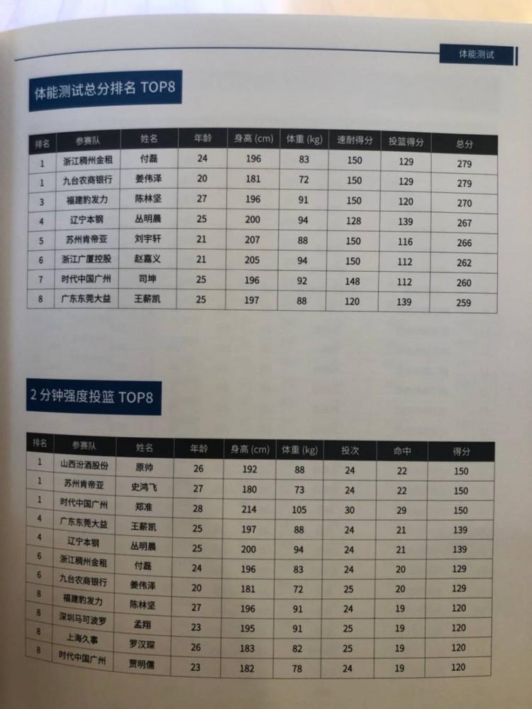 《CBA公布体能测试成绩单:付磊&姜伟泽总成绩并列第一》