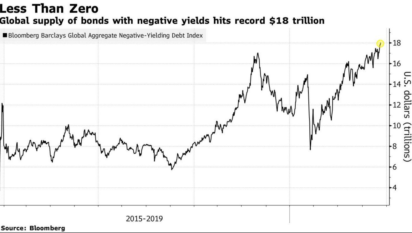 全球负收益率债券规模突破18万亿美元 创历史新高