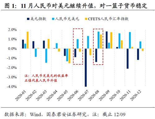 国泰君安证券:11月出口再超预期 人民币升值难抑出口景气度