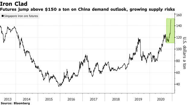 铁矿石价格价格节节高升 澳元受益良多创下逾两年新高