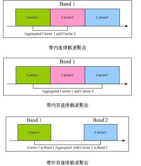 山西联通与爱立信共同携手在晋中率先完成5G SA FDD/TDD高低频载波聚合测试