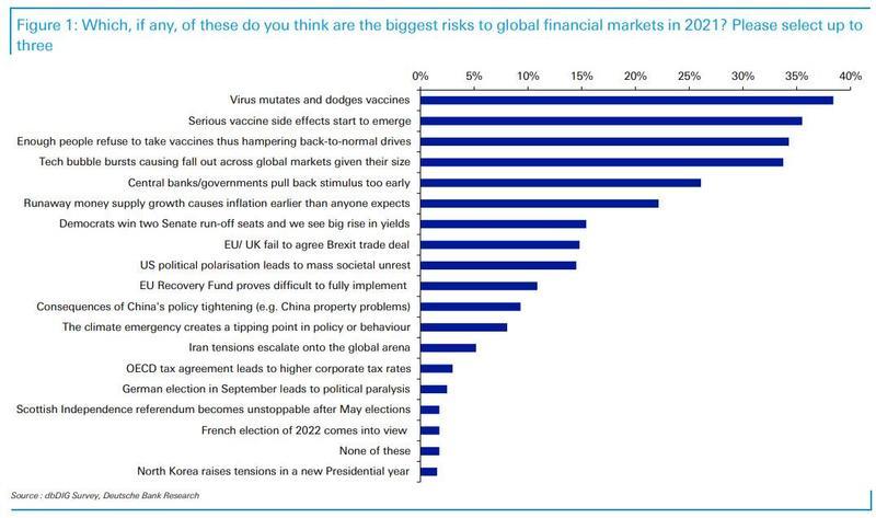 明年全球市场最大的风险是什么?德银调查前三全攸关疫苗!