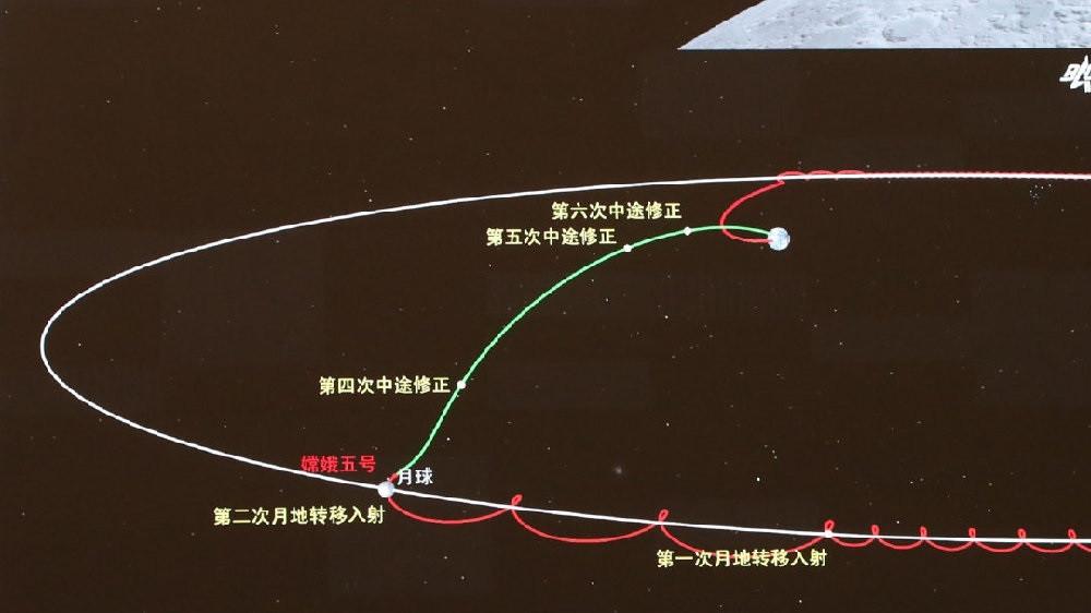 嫦娥五号探测器完成第一次月地转移轨道修正
