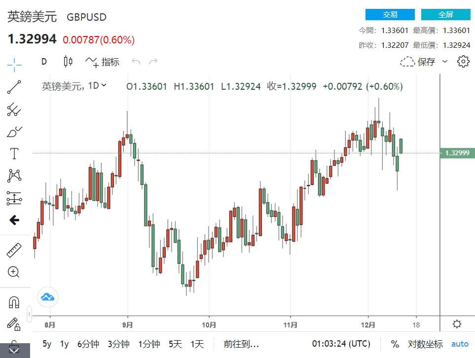 英国和欧盟同意延长贸易谈判 提供英镑早期支撑扭转下跌趋势