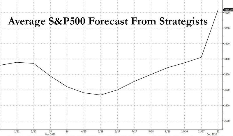 美国银行:2021年可能掀起滔天巨浪的五件大事