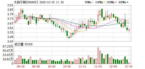 太钢不锈控股股东太钢集团100%股权划转事宜通过土耳其反垄断审查