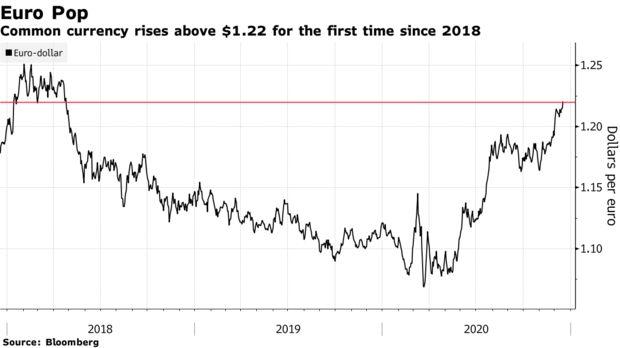 欧元自2018年以来首次上破1.22关口 仍有进一步上涨余力