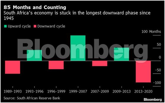 受第二波疫情影响 南非经济复苏遭受打击
