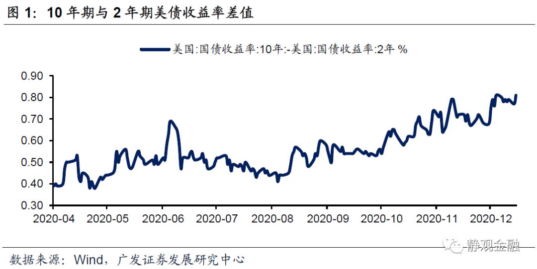 广发宏观:美货币财政大概率共进退 拐点或在2021年H2