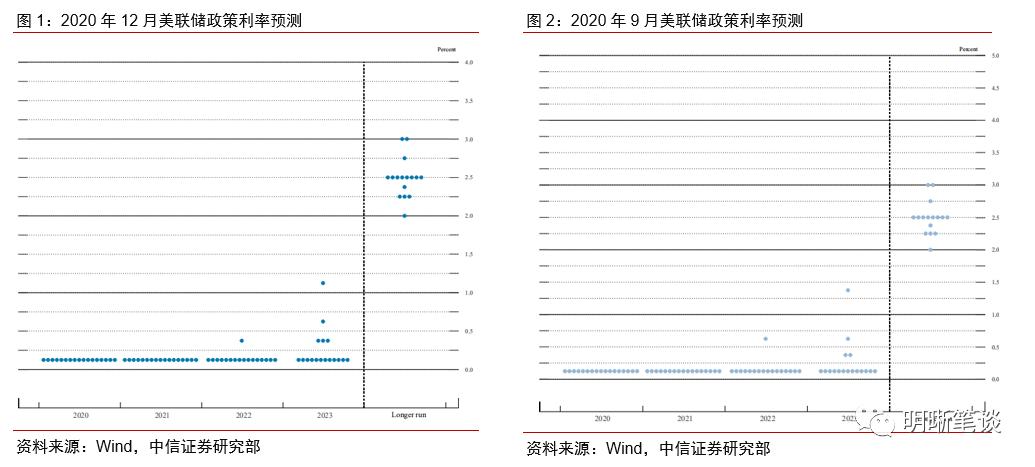 美联储议息会议:虽未实质调整QE规模和期限 但增加购债指引