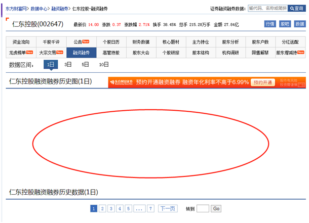 这4家券商或波及仁东融资爆仓 五矿证券4500万股最高