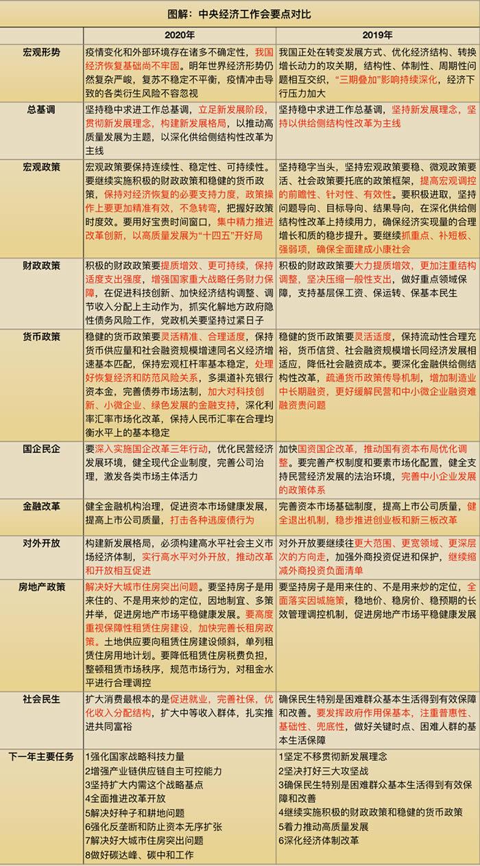 超全!中央经济工作会议在京举行 十大看点解析