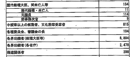 """2019年""""赏樱会""""参加者信息(NHK)"""