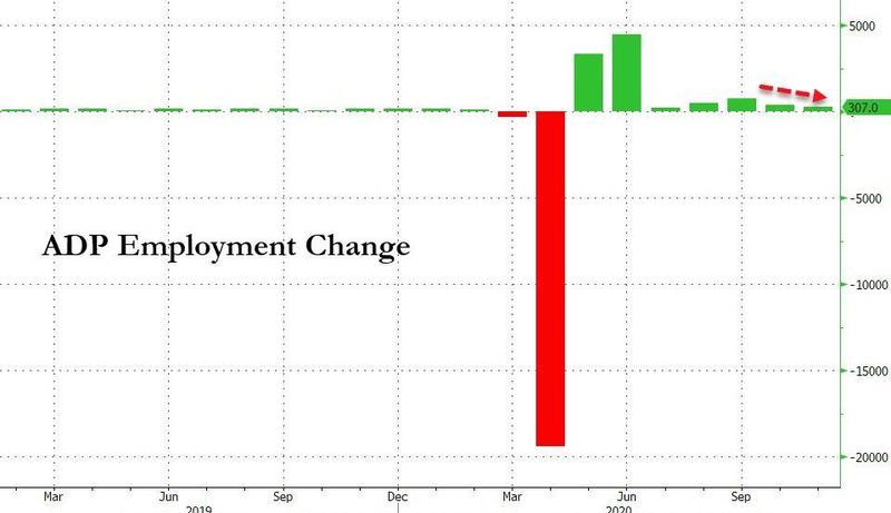 美国11月ADP就业人数不及预期!劳动力市场有所降温