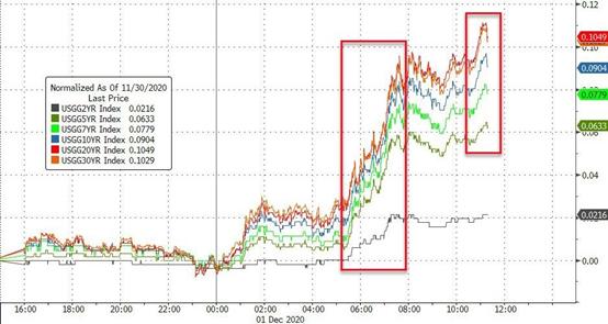 此时空头绝迹是何预兆?追涨美股还是黄金?