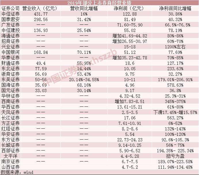 12省区市现有确诊清零
