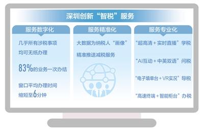 """深圳""""智税""""助力高质量发展:依托科技手段 优化营商环境"""