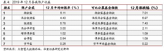 中国投连险分类排名(2019/12)