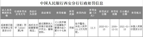 招商银行西安分行违法遭罚 超过期限向央行报送资料