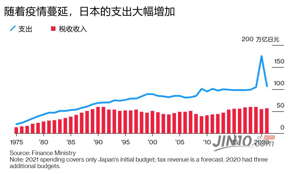 106万亿日元!日本敲定史上最大规模年度预算案