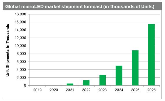 Market Forecast of MicroLED TV