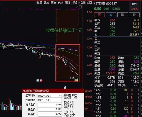 交易所宣告*ST刚泰应当退市 小心还有这些股票也存在危险(名单)