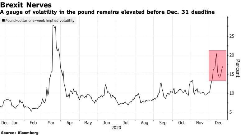 波动率大幅飙升 英镑成为最难交易货币