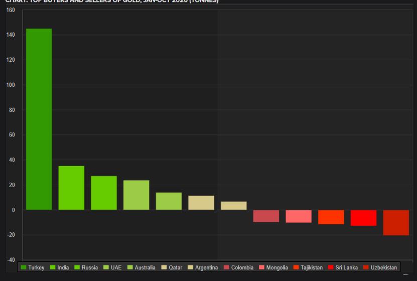 10月份各国央行继续买金 猜猜哪个国家减持最多?