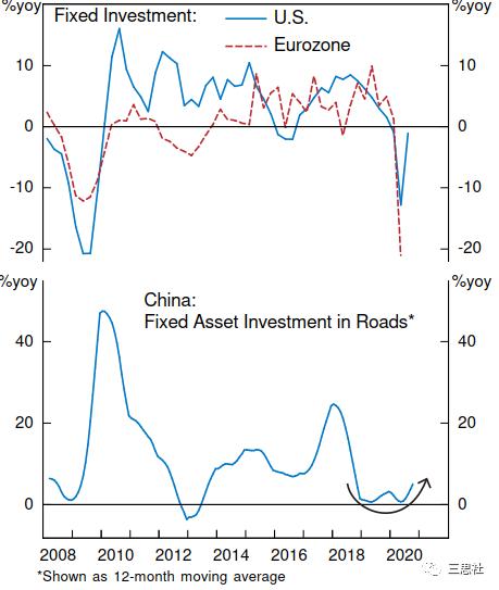 此外,受经济苏醒和美国财政贸易双赤字飙升(图6)等因素驱动,明年美元指数也许率会一连下走,这将益处大宗商品价格。
