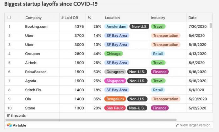 图为:科技公司(因疫情)裁员人数前十榜单,数据来源:layoffs.fyi