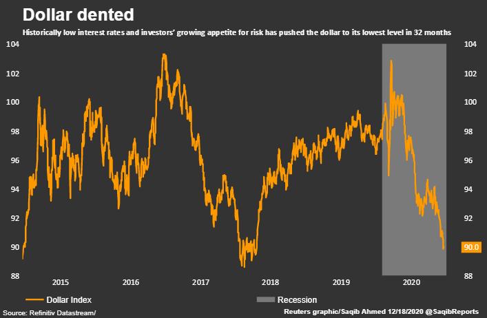 投资者都在指望这个套路:美元疲软推动风险资产上涨