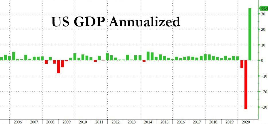 创纪录下滑后反弹 美国三季度实际GDP增速终值高于预期