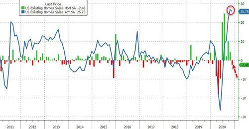 11月美国成屋销售六个月里首度下滑 价格同比涨两位数但跌落史高