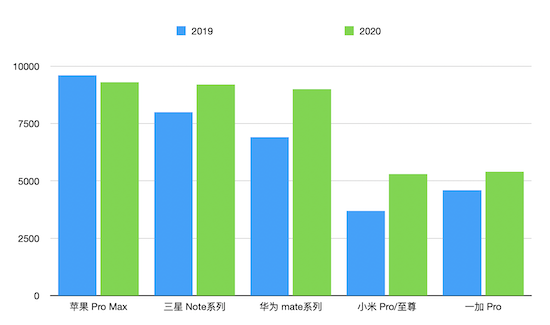 回看2020年旗舰机价格,安卓vs ios,谁的压力在变大?