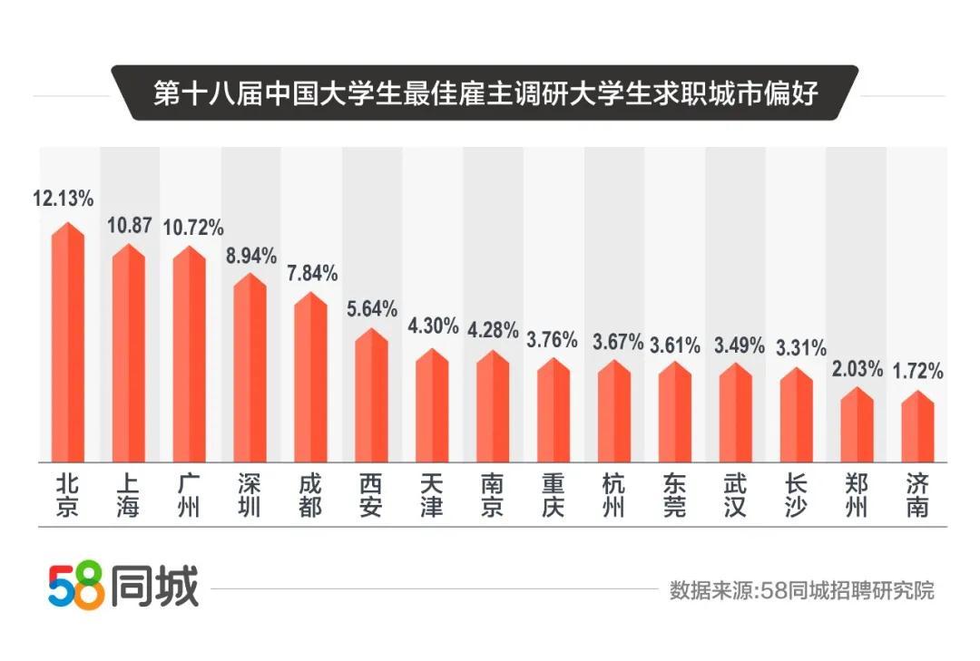 报告:大学生平均期望月薪7236元 北京为求职首选