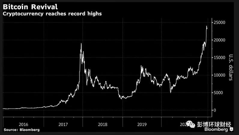 比特币大涨之年过后仍被看涨,但可能面临监管审查