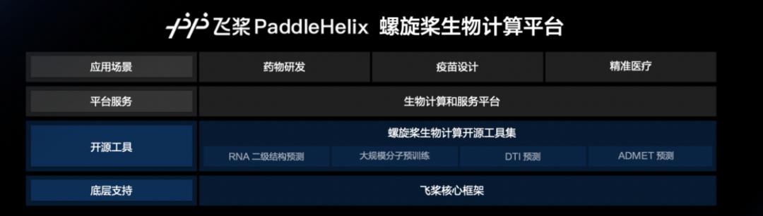进军生物计算!百度发布飞桨螺旋桨PaddleHelix