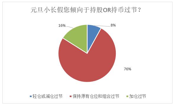 90%以上的私募想在假期持有股票 80%看涨 明年1月a股私募操作的秘密来了