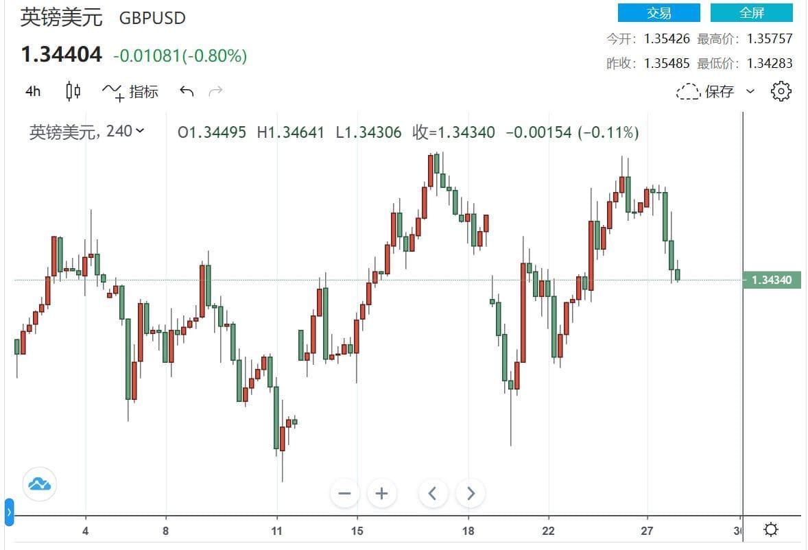 退欧疑虑再现 市场慌了?英镑/美元恐跌至1.34